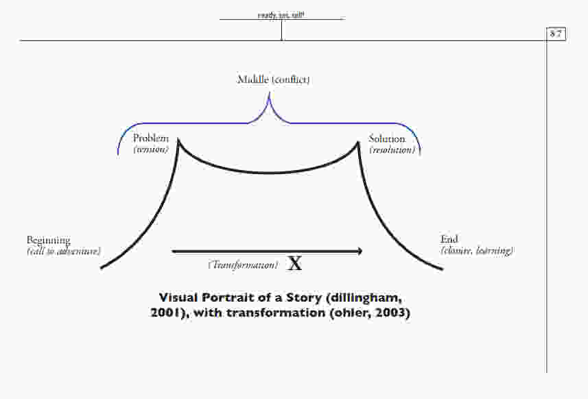 Visual Portrait of a Story