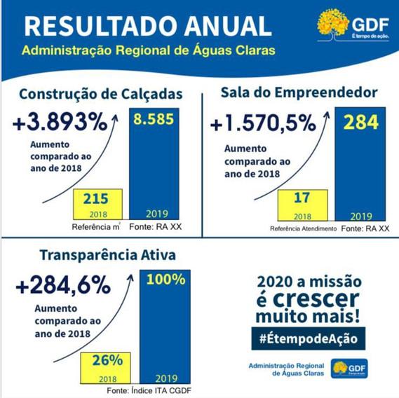 Balanço da Administração de Águas Claras em 2019