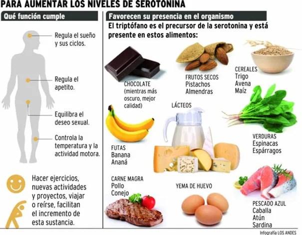 Resultado de imagen para alimentos con serotonina