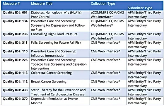 Accountable Care Organizations Acos Dynamichealthit