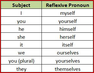 Unit 10 Reflexive Pronouns