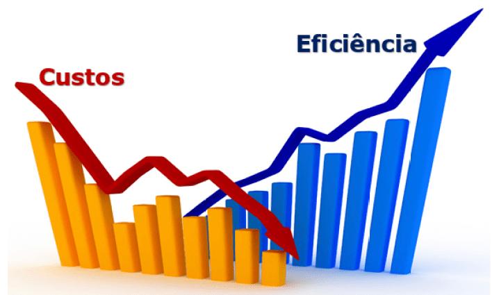relação custo eficiência