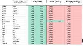 قائمة السيارات المقبولة دليل الكابتن لتسجيل اوبر و كريم