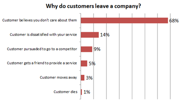 The reasons why customer relationship management is important