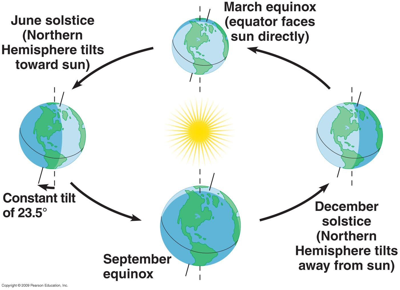 Winter Solstice Science Worksheet