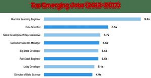 Top Emerging Jobs between 2012 and 2017 - According to LinkedIn US Top Emerging Jobs Report 2017