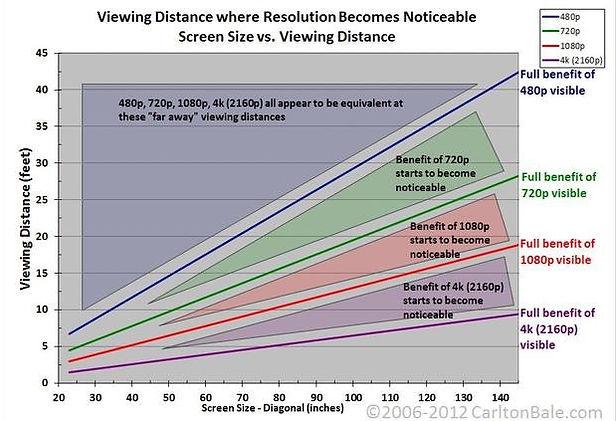 graph 4k 3D