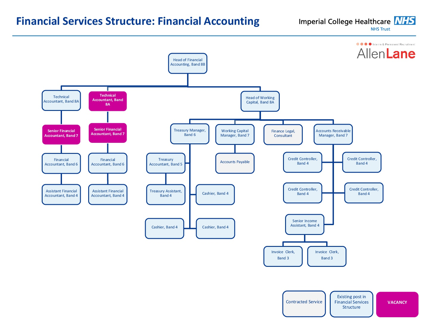 Financial Accounting Structure