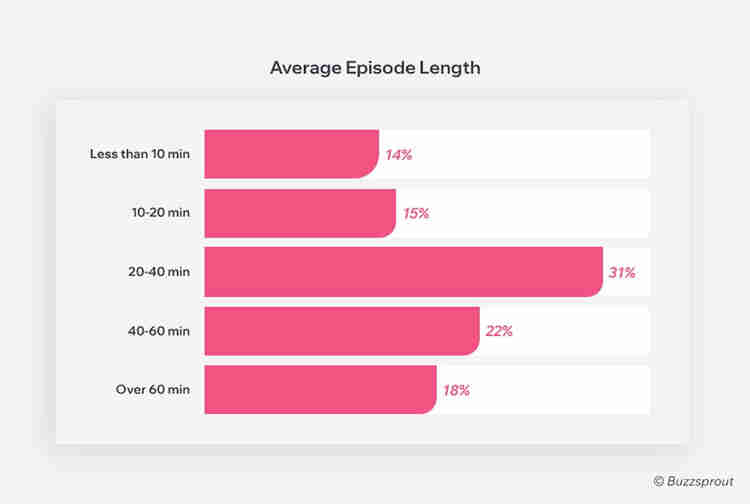 graph of average podcast episode length to help you pick a length when you start a podcast