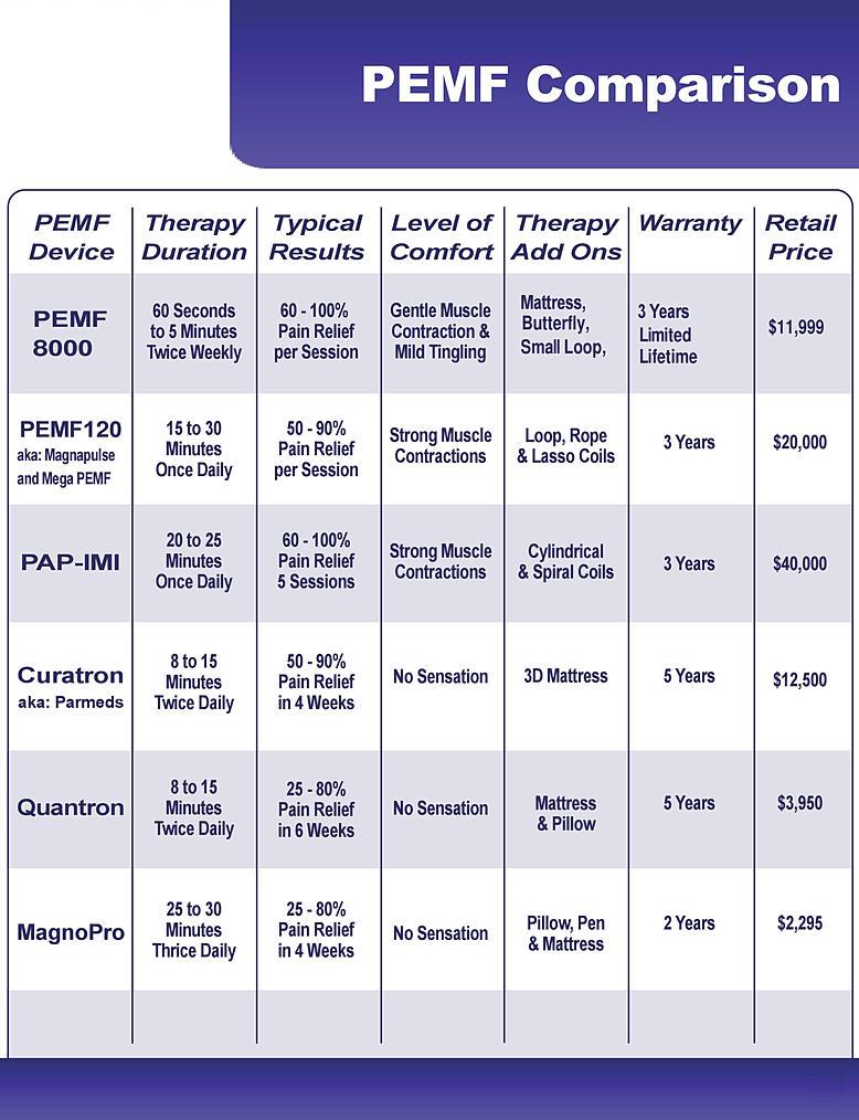 PEMF8000 Compare Chart