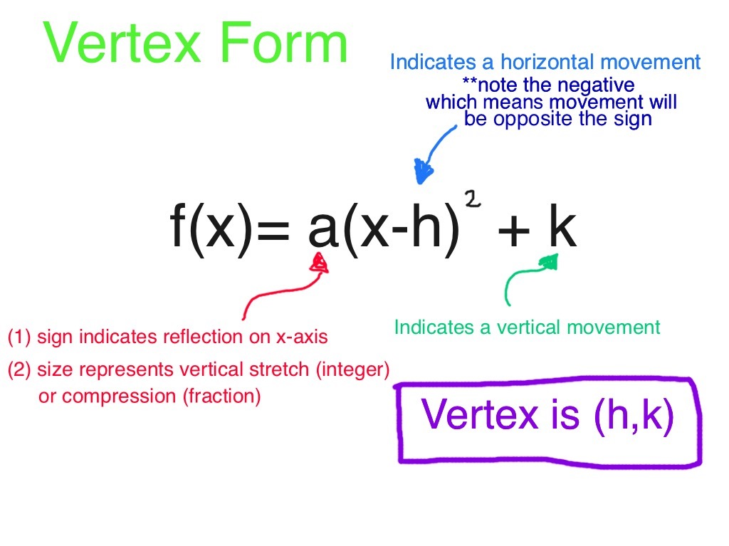Finding The Vertex In Quadratic Equations