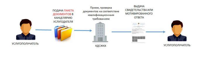 Казахстан. Госуслуги в сфере строительства и ЖКХ переводятся в электронный формат