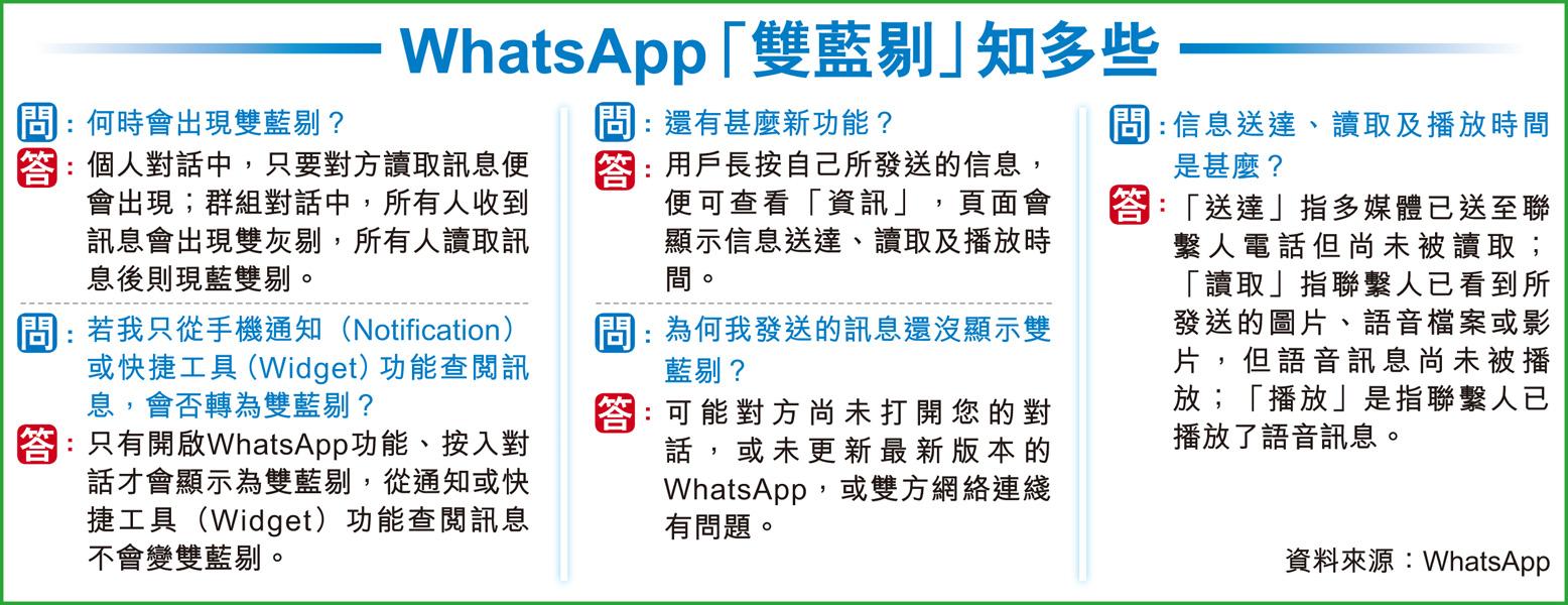 WhatsApp「雙藍剔」 「看了不覆」現形 新功能掀恐慌 憂損職場及兩性關係 - 香港經濟日報 - 報章 - 港聞 - D141107