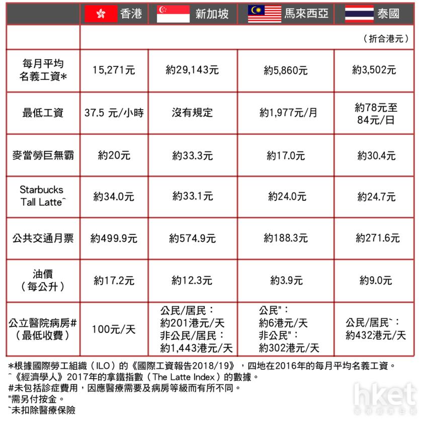 【移民東南亞】星馬泰物價平過香港?食個巨無霸要幾錢?