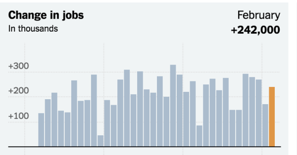 Jobs Report Shows Brisk U.S. Hiring in February - The New ...