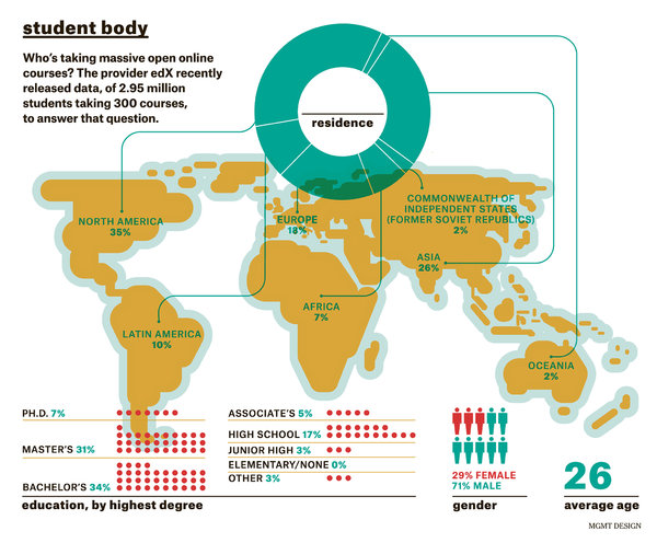 Infographic of global student distribution for MOOCs.