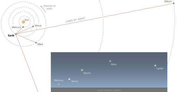 How to View Five Planets Aligning in a Celestial Spectacle ...