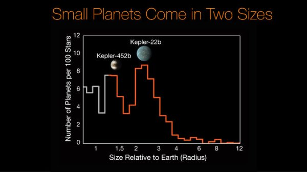 Earth-Size Planets Among Final Tally of NASA's Kepler ...