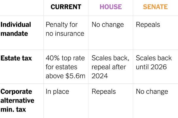 Republican Tax Bill in Final Sprint Across Finish Line ...