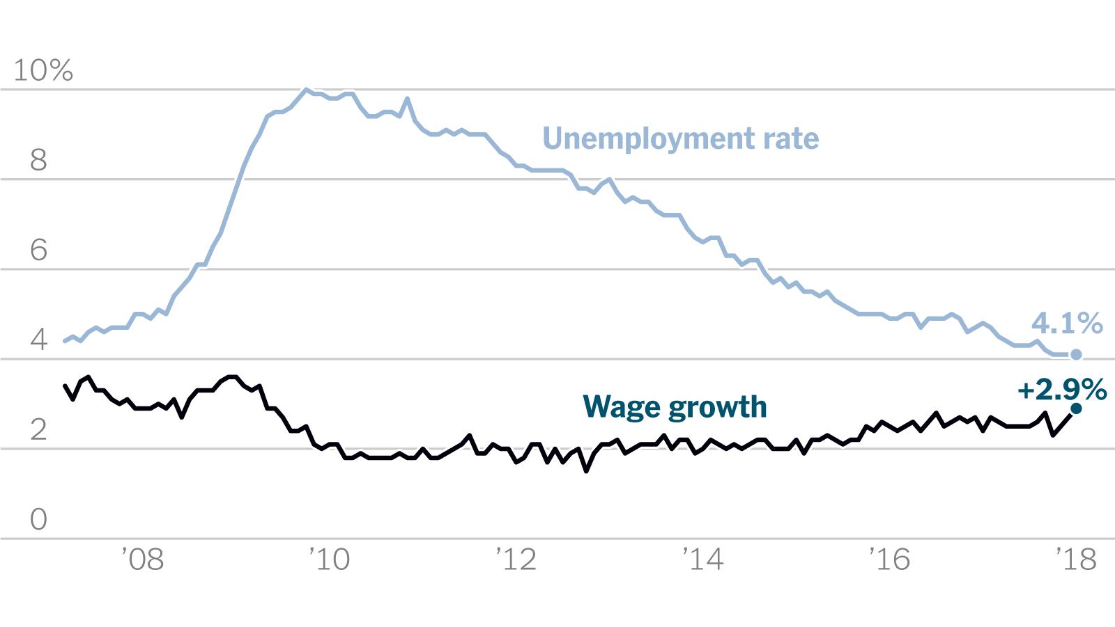 6 Reasons That Pay Has Lagged Behind U S Job Growth