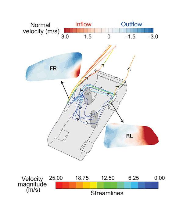 Diagrama que muestra la circulación de aire en un carro con las ventanillas delantera derecha y trasera izquierda abiertas. Un gradiente barométrico hace que el aire fluya generalmente de atrás hacia adelante en el auto.