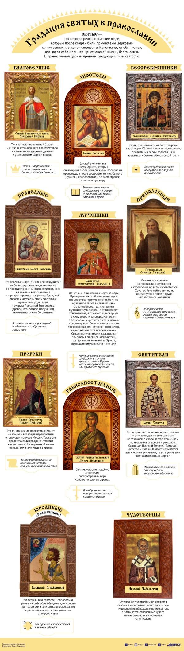 Градация святых в православии. Инфографика | Инфографика ...