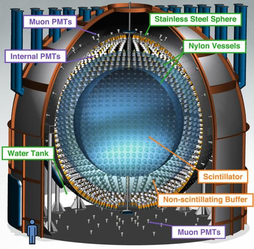 Esquema del experimento Borexino. Los detectores captan los fotones liberados cuando un neutrino choca con los hidrocarburos de los que está relleno el tanque. Una capa externa de agua amortigua la llegada de energía del exterior que interfiera con las observaciones