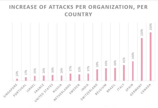 Gráfico en el que se muestra el aumento en el número de ciberataques en función del país