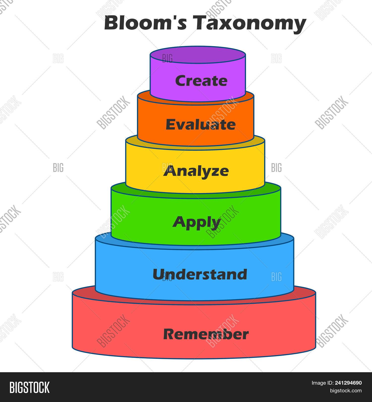 Bloom Taxonomy Pyramid Image Amp Photo Free Trial