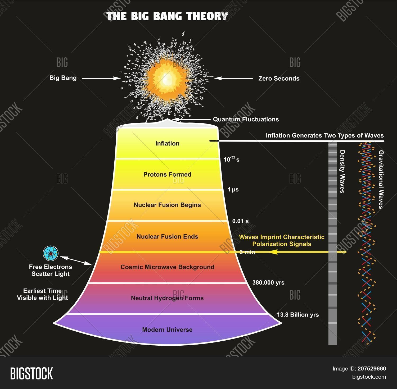 Big Bang Theory Image Amp Photo Free Trial