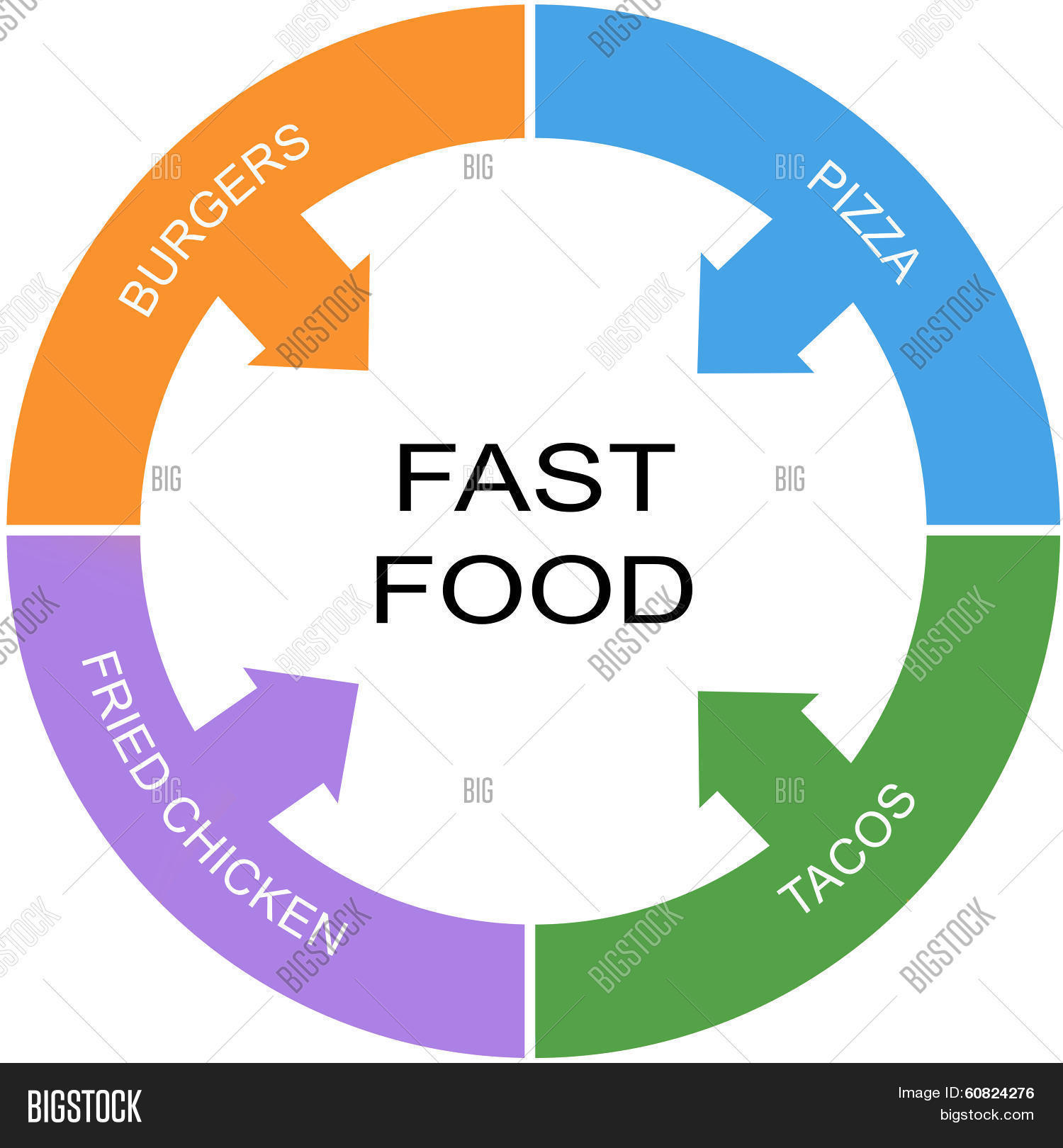 Fast Food Word Circle Image Amp Photo Free Trial