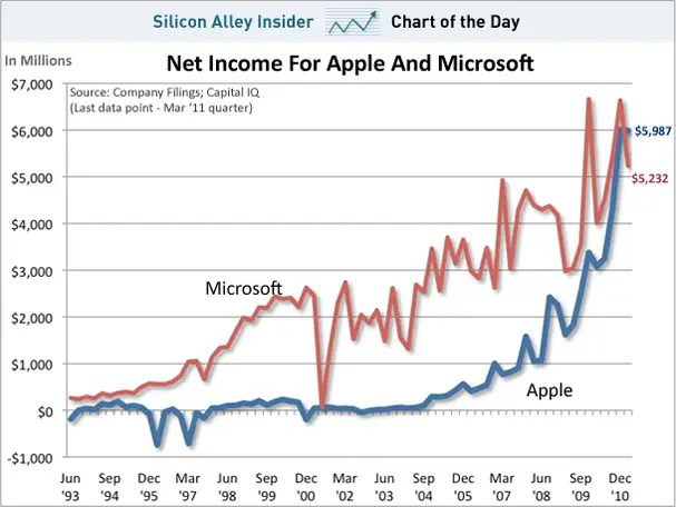 Ingresos netos Apple vs. Microsoft (Fuente: https://i1.wp.com/static1.businessinsider.com/image/4dbed34fccd1d58e511b0000/chart-of-theday-apple-vs-microsoft-net-income-april-2011.jpg)