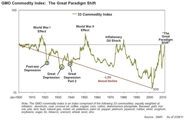 For the past 100 years, the prices of commodities have trended downward, as technology has made them cheaper to extract and produce. Grantham thinks that trend has now permanently ended.
