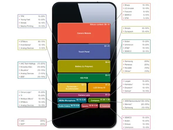 smartphone analytics