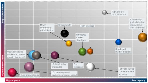 fitch global risks q2 2012