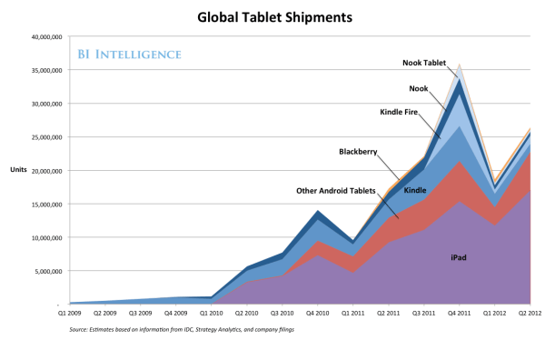 BII REPORT: How Annual Tablet Sales Will Explode To 450 ...
