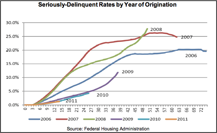 The proportion of mortgages originated between 2008 and 2011 that are seriously delinquent (90+ days) is rising
