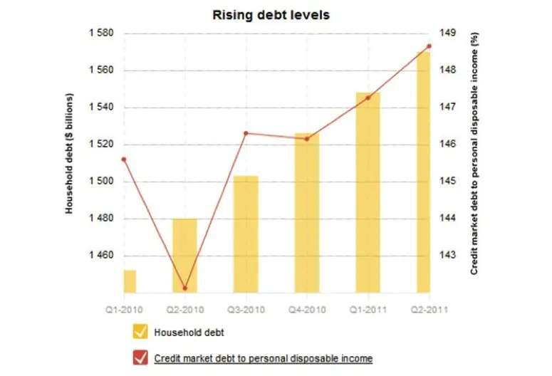 In fact, the debt to disposable income ratio for Canadian households is at nearly 155 percent. Household debt in the U.S. was at 160% before its economic crisis.