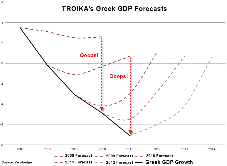 Greek Economic Projections v. Actual
