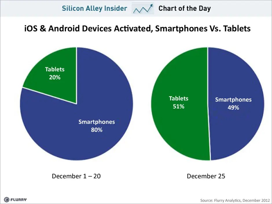 chart of the day, tablets more popular than smartphones as christmas presents, december 2012
