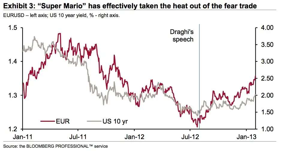 Things really started to change when Mario Draghi gave his speech last summer promising to save the Eurozone.