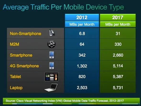 3G/4G laptops are the biggest data hogs today, but smartphones, tablets will soon equal that