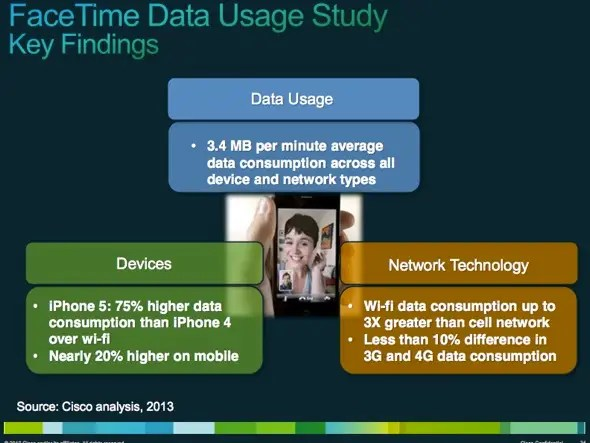 iPhone 5 users tend to use Wi-Fi for Facetime than 4G
