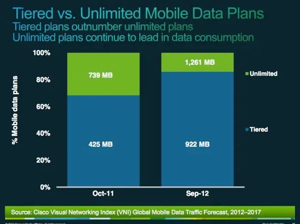 Unlimited data plans definitely lead to bandwidth hogs (people who consume lots of data)