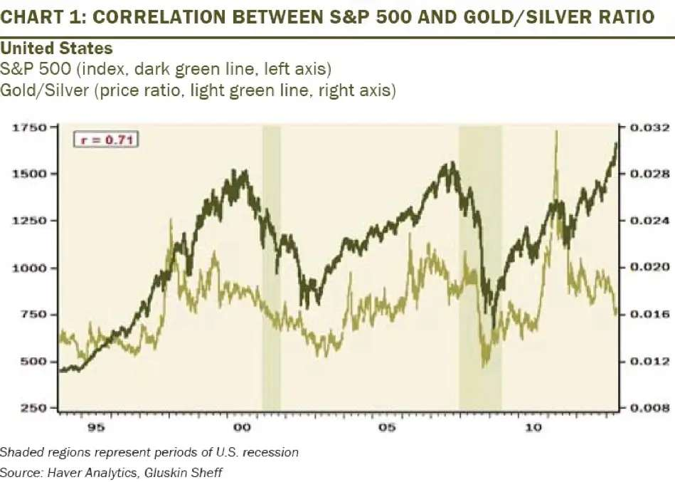 BONUS: The gold-silver ratio has dropped, which signals a risk-off trade is coming, says David Rosenberg.