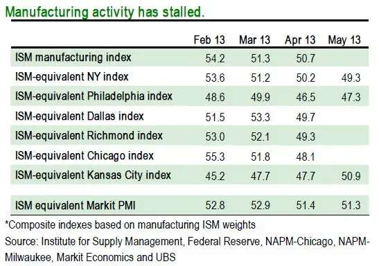 Manufacturing in the US has stalled.