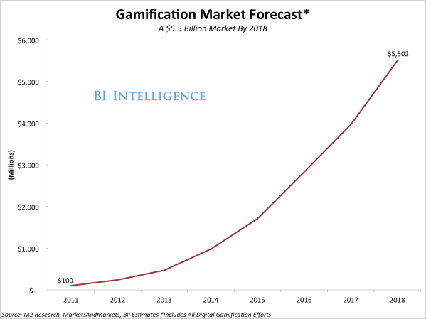 The Growing Gamification Market - Business Insider