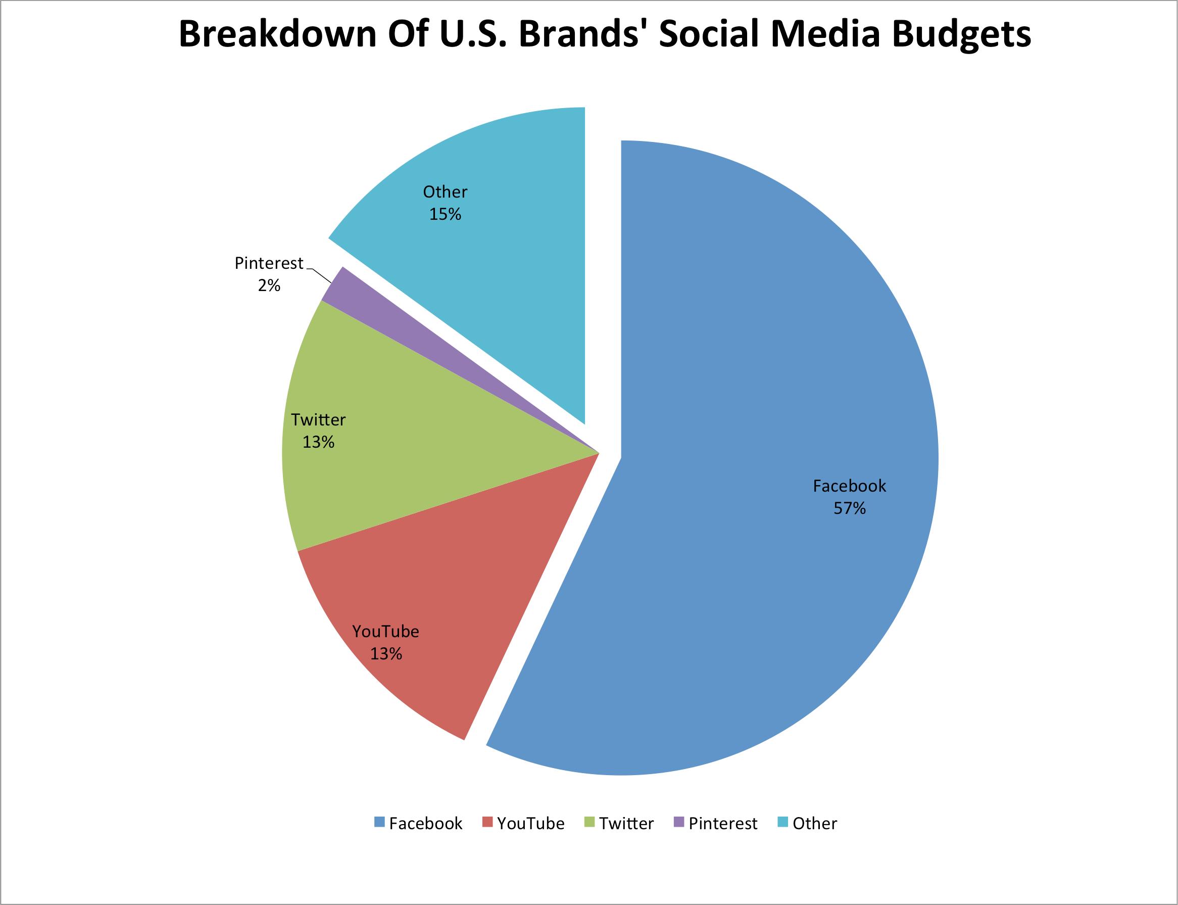 bii platform share social ad budgets 2