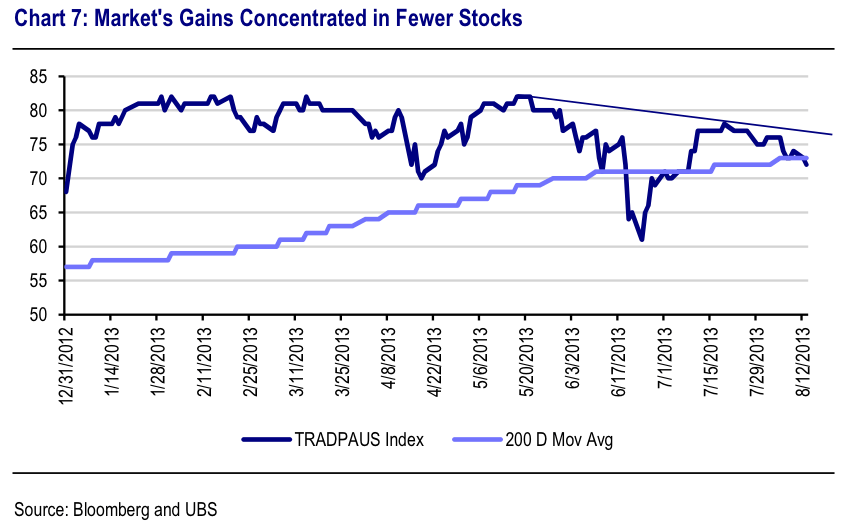 concentrados os ganhos do mercado de ações
