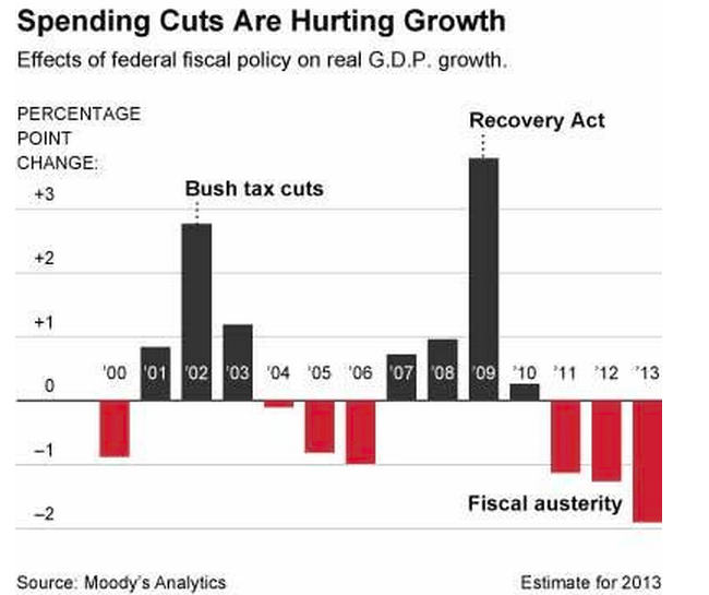 Spending Cuts Hurting Growth